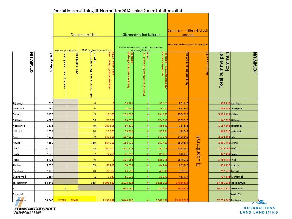 Prestationsersättning till Norrbotten 2014 - blad 2 med totalt resultat DemensregisterLäkemedels-indikatorer Samman- hållen vård och omsorg SveDem (pr