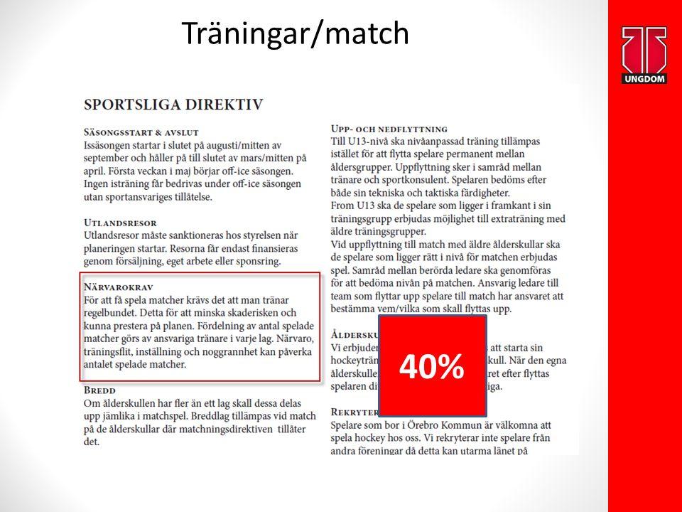 Träningar/match 40%