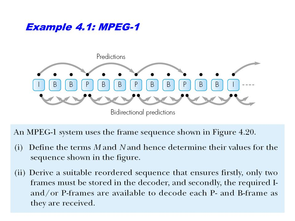 Figure 4.20: MPEG-1 example frame structure I = intracoded frame P = predicted/intercoded frame B = bidirectional interpolated frame