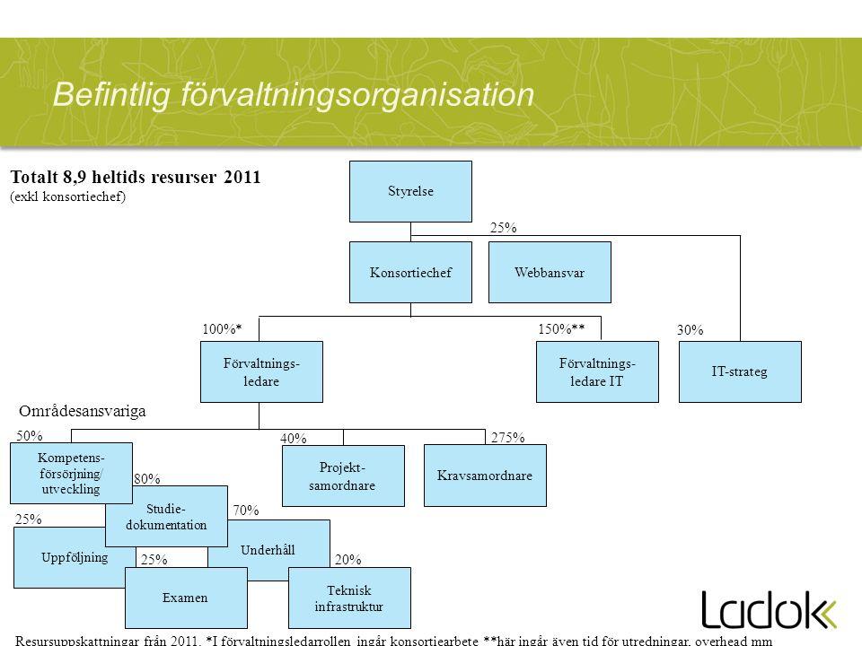 Uppföljning Befintlig förvaltningsorganisation Förvaltnings- ledare Underhåll Studie- dokumentation Kompetens- försörjning/ utveckling Förvaltnings- l