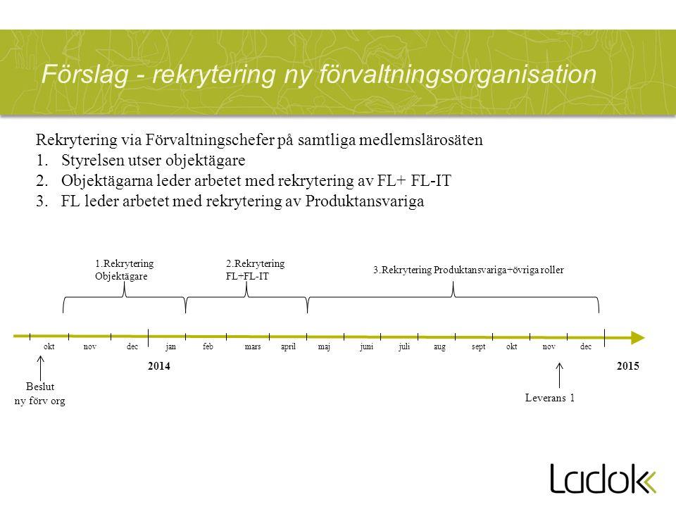 Förslag - rekrytering ny förvaltningsorganisation 2014 1.Rekrytering Objektägare 2.Rekrytering FL+FL-IT 3.Rekrytering Produktansvariga+övriga roller 2