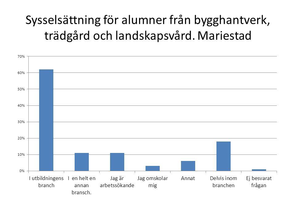 Sysselsättning för alumner från bygghantverk, trädgård och landskapsvård. Mariestad