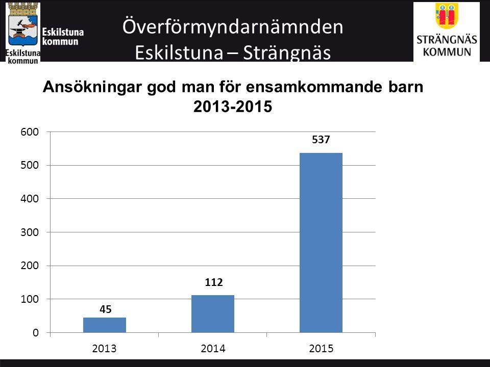 Överförmyndarnämnden Eskilstuna – Strängnäs Ansökningar god man för ensamkommande barn per månad 2015 Totalt 647 barn