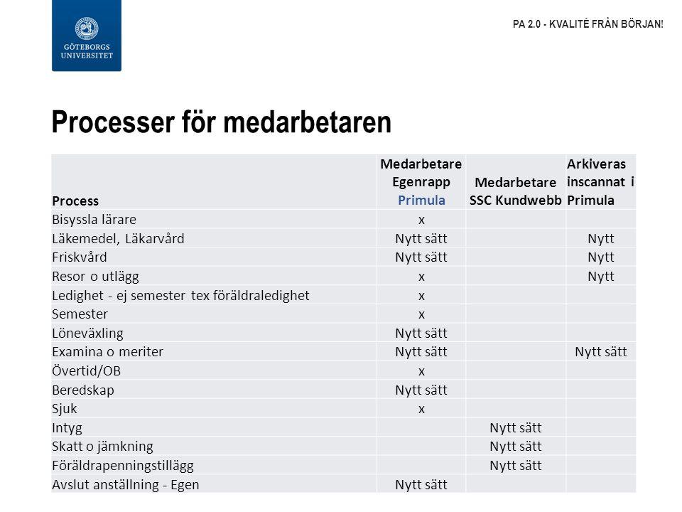 Processer för medarbetaren PA 2.0 - KVALITÉ FRÅN BÖRJAN! Process Medarbetare Egenrapp Primula Medarbetare SSC Kundwebb Arkiveras inscannat i Primula B