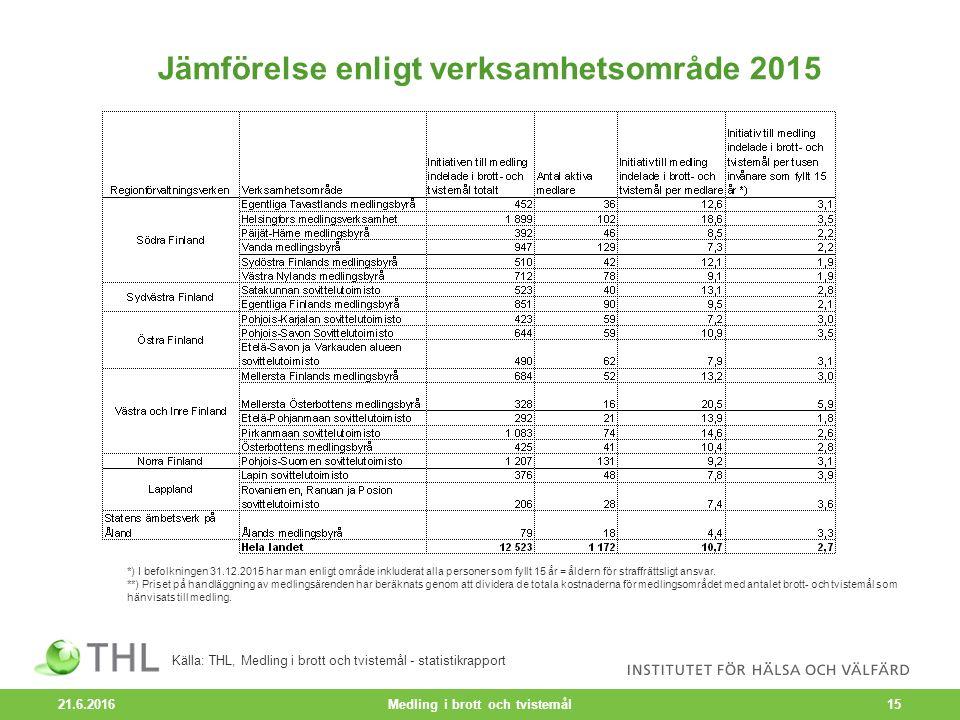 Jämförelse enligt verksamhetsområde 2015 21.6.2016 Medling i brott och tvistemål15 *) I befolkningen 31.12.2015 har man enligt område inkluderat alla personer som fyllt 15 år = åldern för straffrättsligt ansvar.