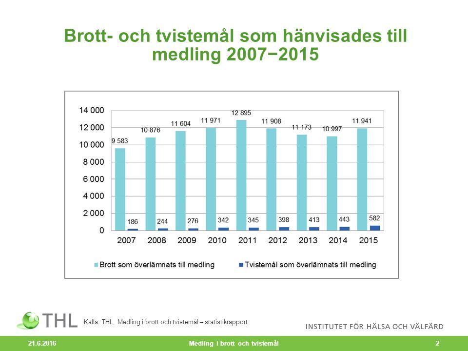 Brott- och tvistemål som hänvisades till medling 2007−2015 21.6.2016 Medling i brott och tvistemål2 Källa: THL, Medling i brott och tvistemål – statistikrapport