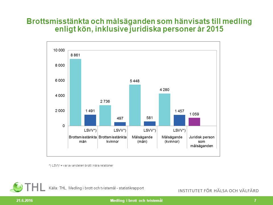 Misstänkta gärningsmän i brott och tvistemål som överlämnats till medling enligt åldersgrupp 2007–2015, % 21.6.2016 Medling i brott och tvistemål8 Källa: THL, Medling i brott och tvistemål – statistikrapport