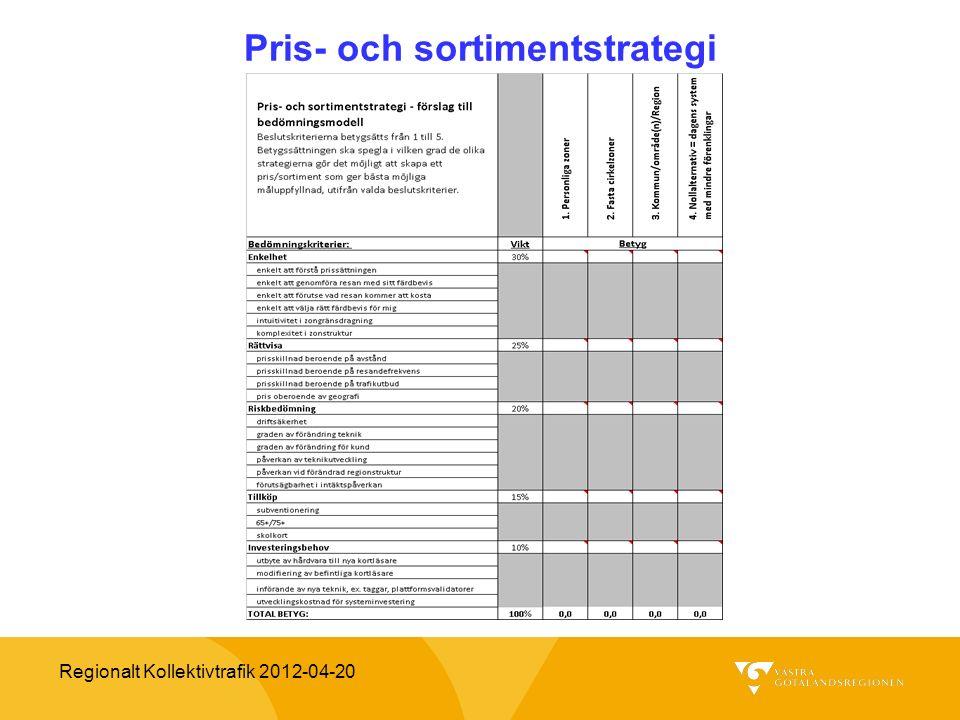 Regionalt Kollektivtrafik 2012-04-20 Pris- och sortimentstrategi