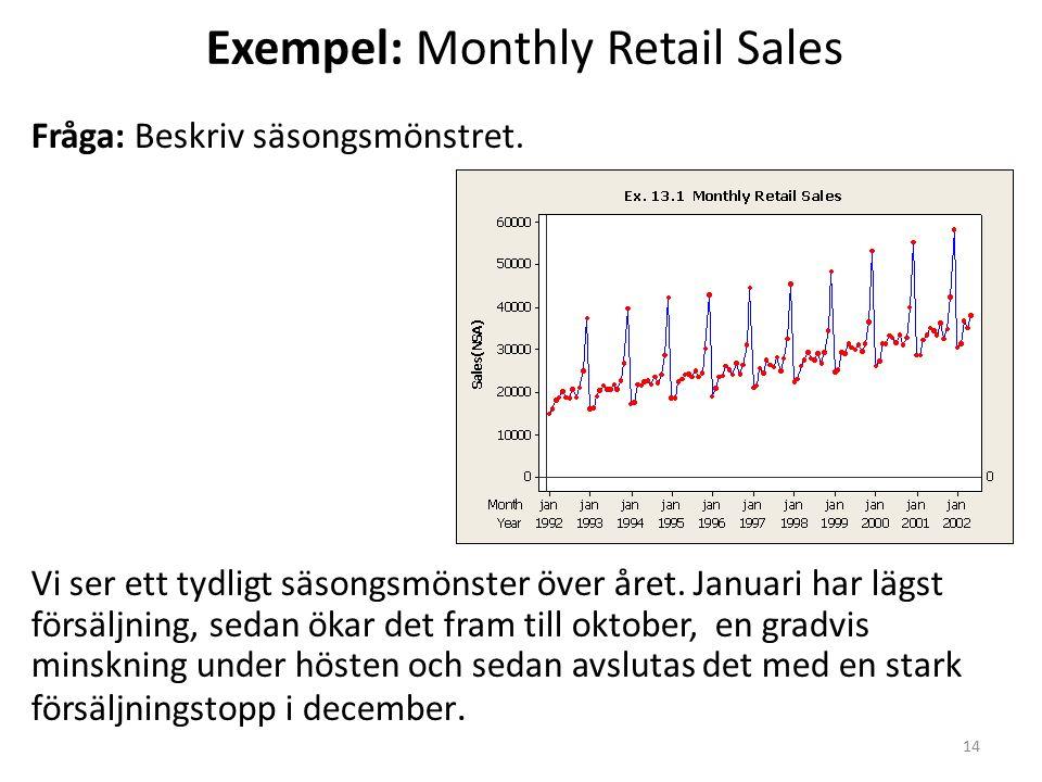 Exempel: Monthly Retail Sales Fråga: Beskriv säsongsmönstret.
