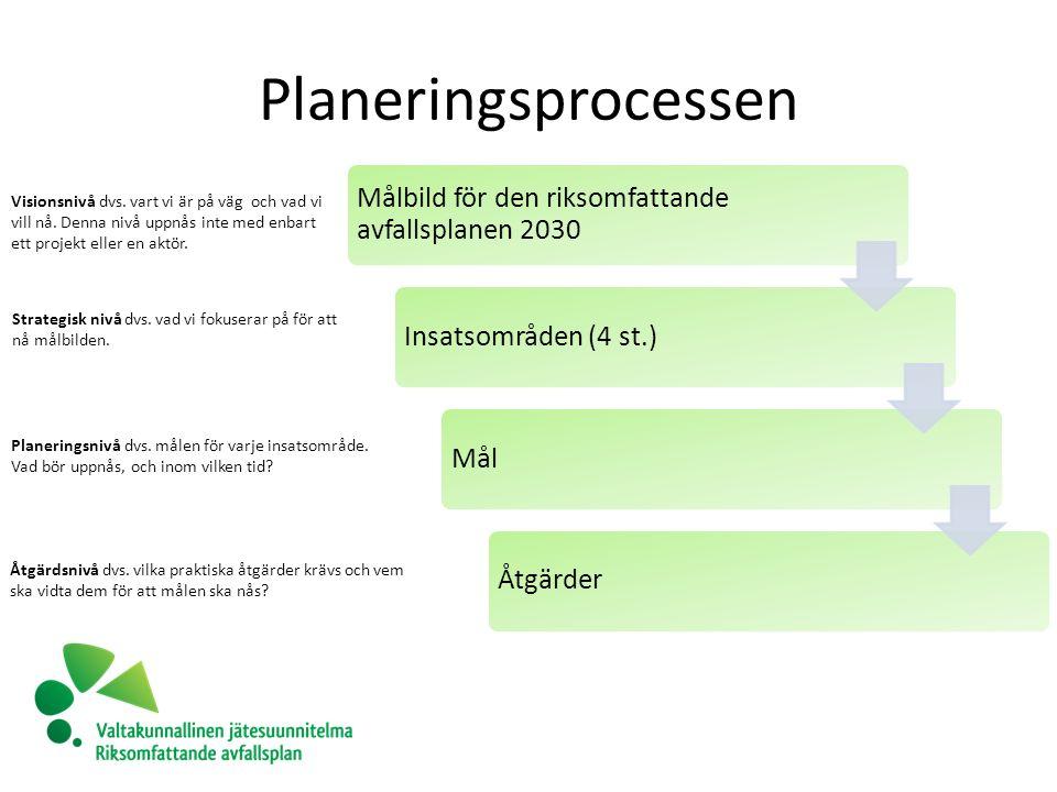 Planeringsprocessen Målbild för den riksomfattande avfallsplanen 2030 Insatsområden (4 st.)MålÅtgärder Visionsnivå dvs.
