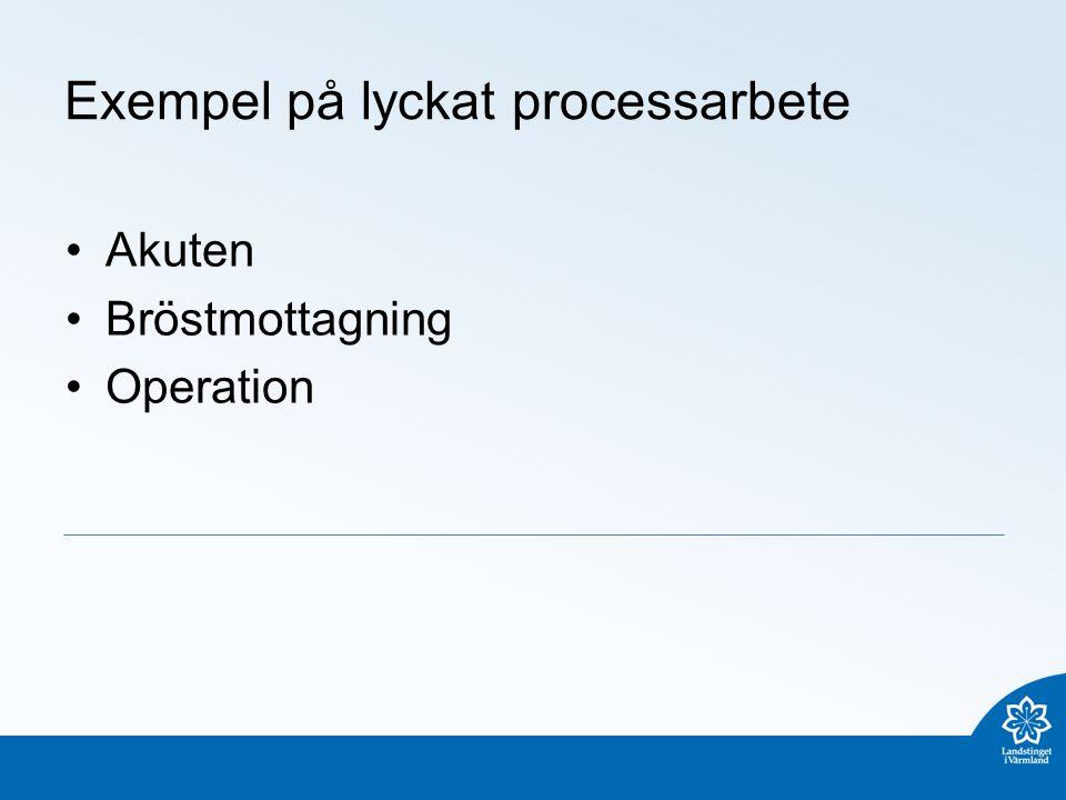 Exempel på lyckat processarbete Akuten Bröstmottagning Operation