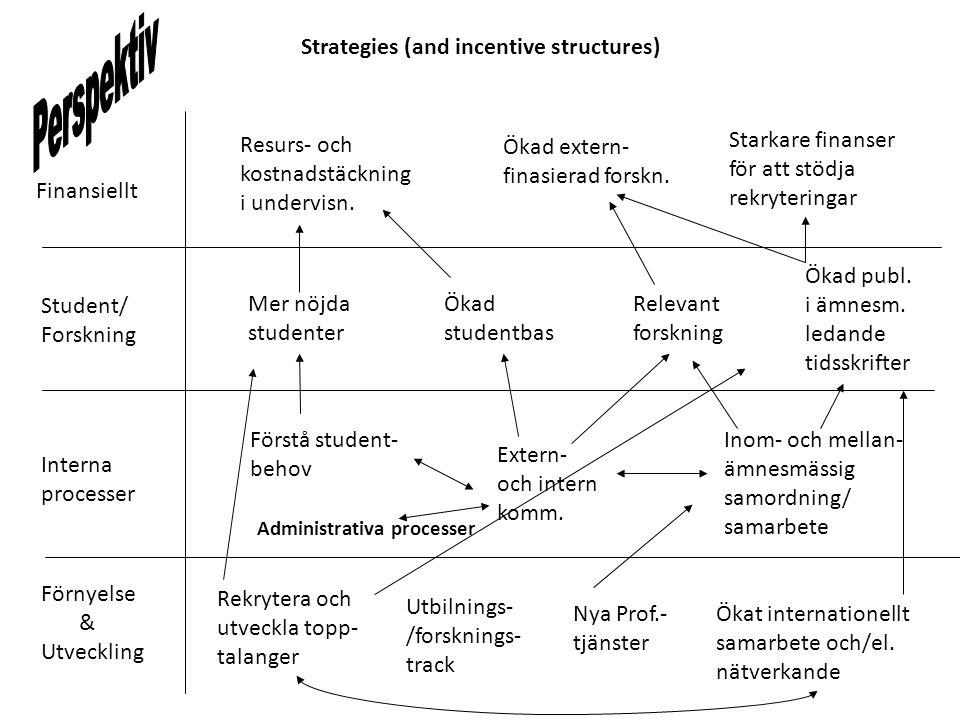 Finansiellt Student/ Forskning Interna processer Förnyelse & Utveckling Rekrytera och utveckla topp- talanger Utbilnings- /forsknings- track Ökat internationellt samarbete och/el.