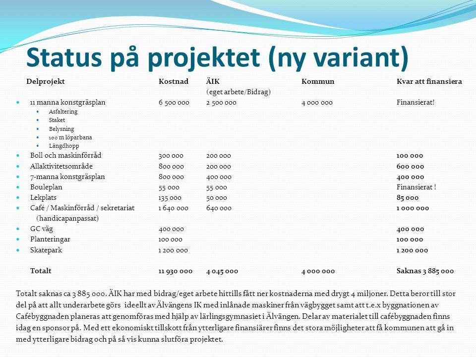 Status på projektet (ny variant) DelprojektKostnadÄIK KommunKvar att finansiera (eget arbete/Bidrag) 11 manna konstgräsplan 6 500 0002 500 0004 000 000 Finansierat.