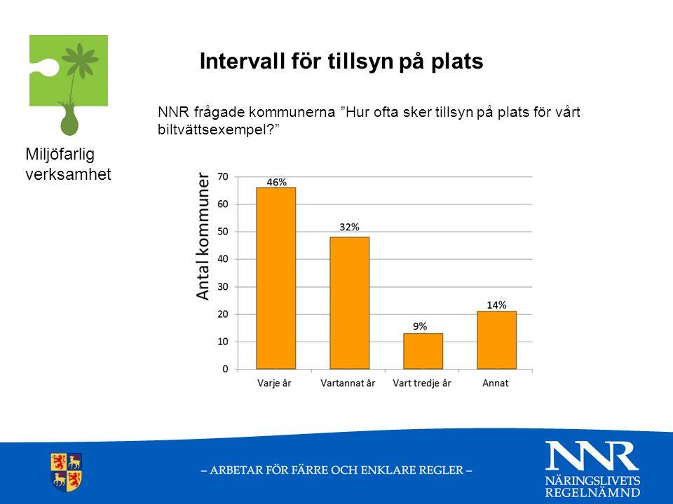 Intervall för tillsyn på plats NNR frågade kommunerna Hur ofta sker tillsyn på plats för vårt biltvättsexempel? Miljöfarlig verksamhet