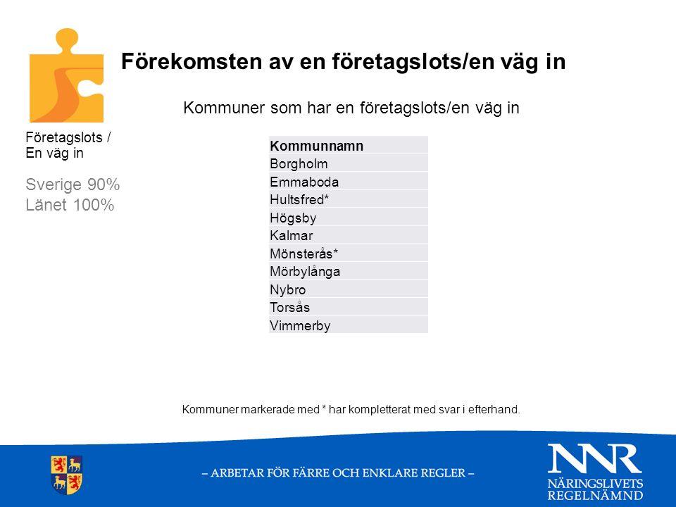 Företagslotsens samordnande och pådrivande roll Samordnande Sverige 45% Länet 40% Pådrivande Sverige 74% Länet 60% Kommunnamn Samordnande rollPådrivande roll BorgholmNej EmmabodaNejJa Hultsfred*Ja HögsbyJaNej KalmarJa Mönsterås*NejJa MörbylångaNej NybroJa TorsåsNejJa VimmerbyNej Företagslots / En väg in