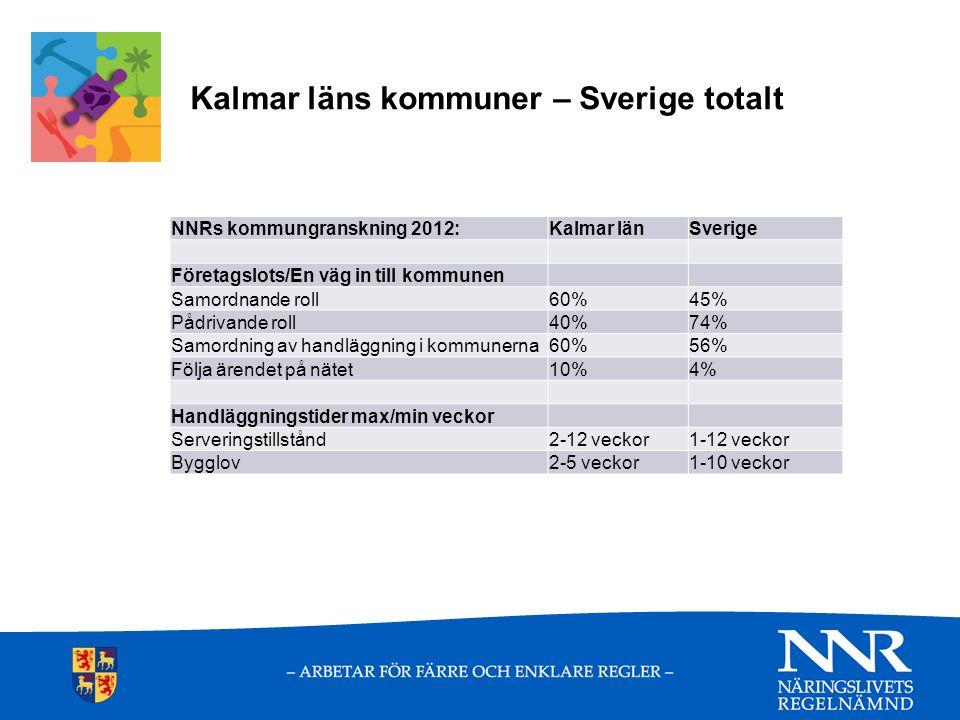 Kalmar läns kommuner – Sverige totalt NNRs kommungranskning 2012:Kalmar länSverige Företagslots/En väg in till kommunen Samordnande roll60%45% Pådrivande roll40%74% Samordning av handläggning i kommunerna60%56% Följa ärendet på nätet10%4% Handläggningstider max/min veckor Serveringstillstånd2-12 veckor1-12 veckor Bygglov2-5 veckor1-10 veckor