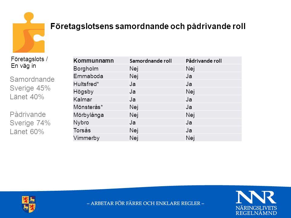 Samordnad handläggning av olika tillstånd Sverige 56% Länet 60% Kommunnamn BorgholmNej EmmabodaNej Hultsfred*Ja HögsbyJa KalmarJa Mönsterås*Nej MörbylångaNej NybroJa TorsåsJa VimmerbyJa Företagslots / En väg in