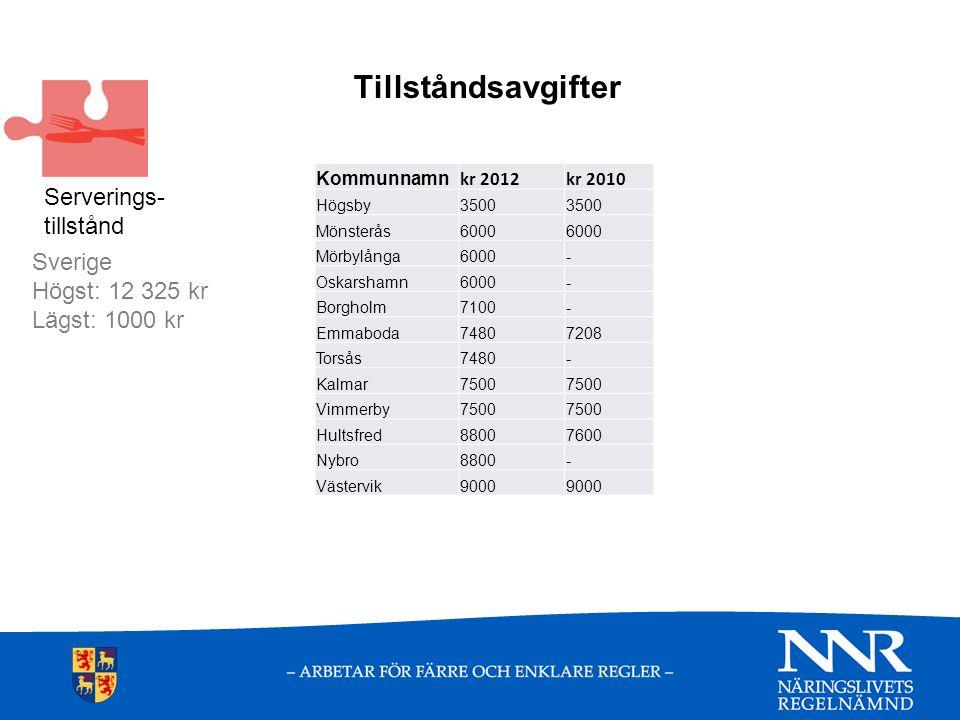 Tillståndsavgifter Kommunnamn kr 2012kr 2010 Högsby3500 Mönsterås6000 Mörbylånga6000- Oskarshamn6000- Borgholm7100- Emmaboda74807208 Torsås7480- Kalmar7500 Vimmerby7500 Hultsfred88007600 Nybro8800- Västervik9000 Sverige Högst: 12 325 kr Lägst: 1000 kr Serverings- tillstånd