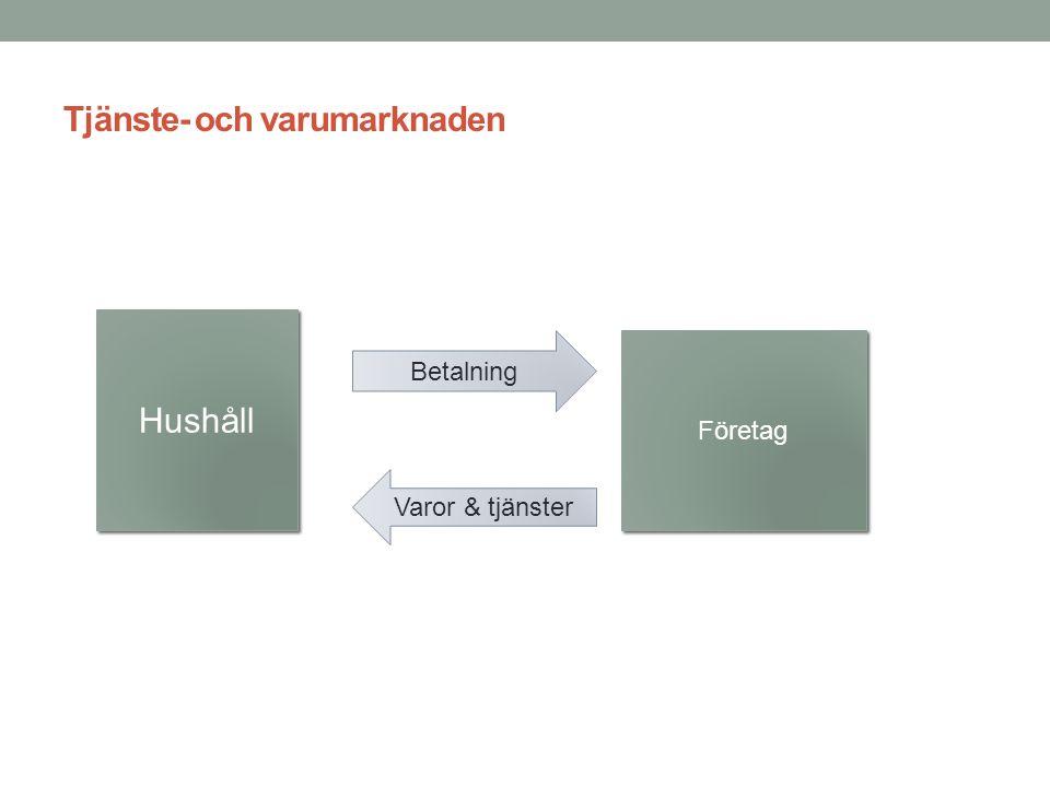 Tjänste- och varumarknaden Hushåll Företag Betalning Varor & tjänster