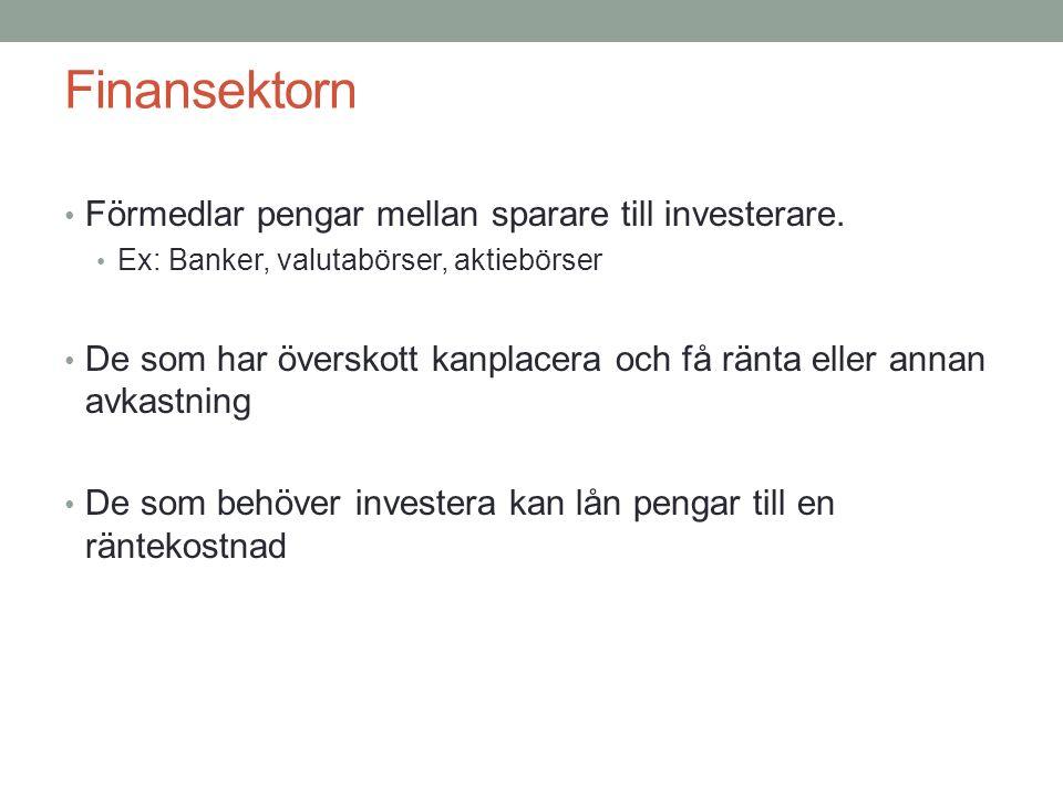 Finansektorn Förmedlar pengar mellan sparare till investerare. Ex: Banker, valutabörser, aktiebörser De som har överskott kanplacera och få ränta elle