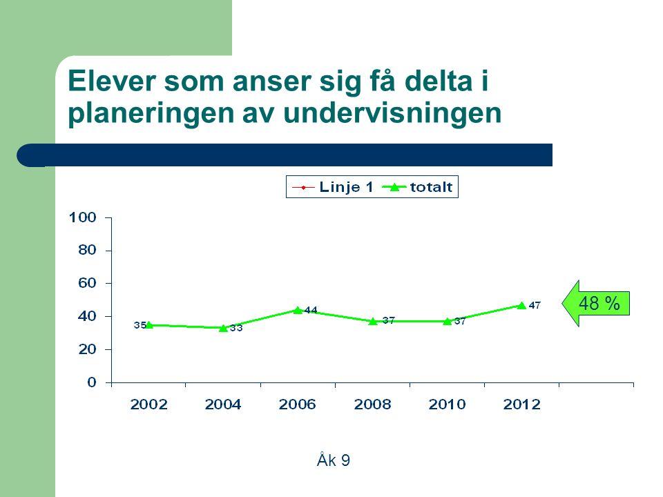 Elever som anser sig få delta i planeringen av undervisningen Åk 9 48 %