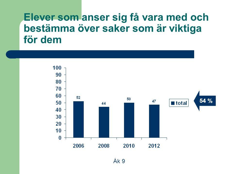 Elever som anser sig få vara med och bestämma över saker som är viktiga för dem Åk 9 54 %
