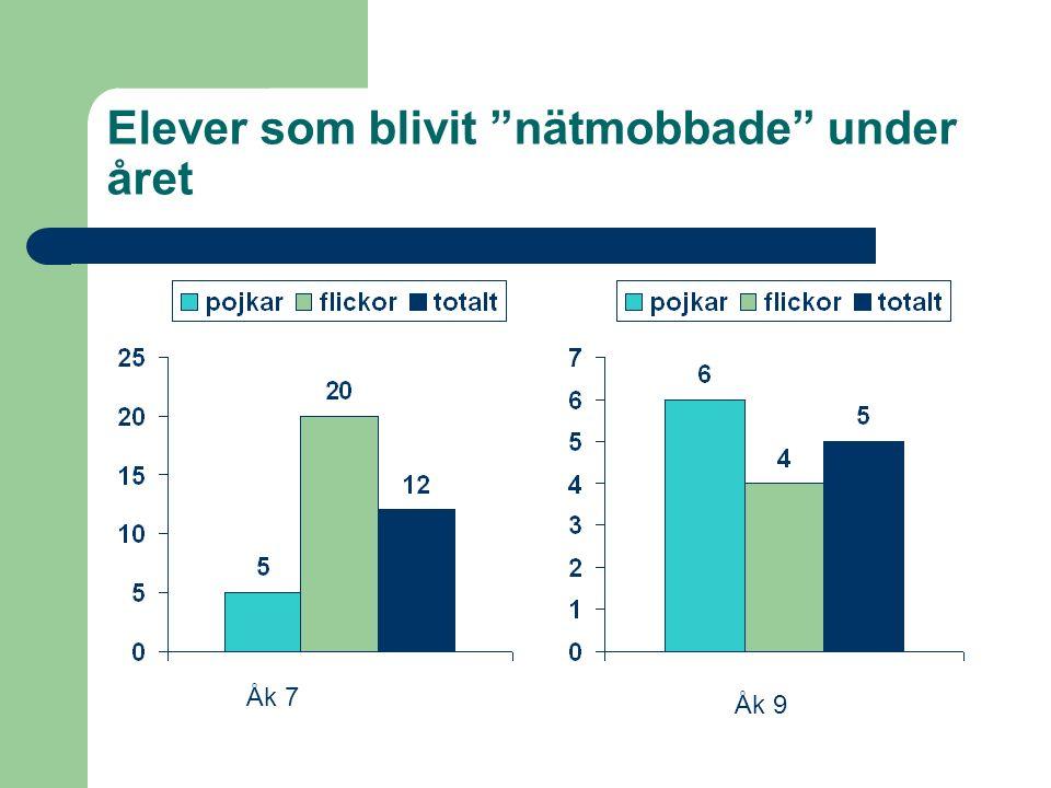 Elever som blivit nätmobbade under året Åk 9 Åk 7