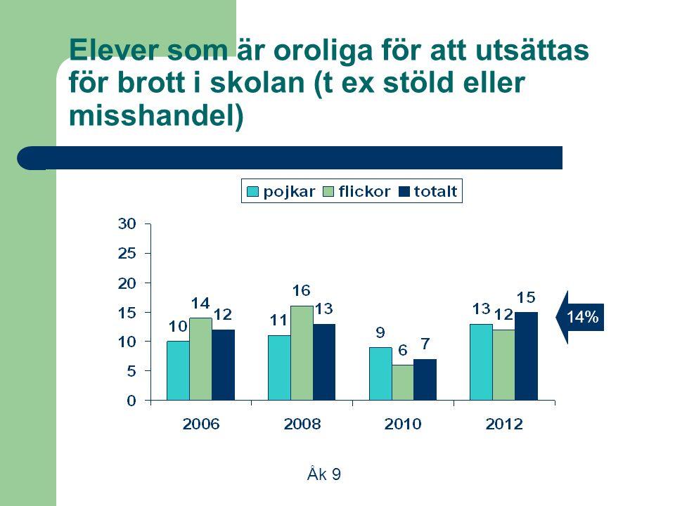 Elever som är oroliga för att utsättas för brott i skolan (t ex stöld eller misshandel) 14% Åk 9