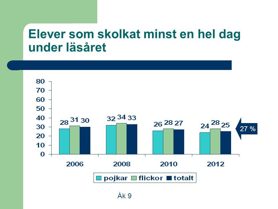 Elever som skolkat minst en hel dag under läsåret Åk 9 27 %
