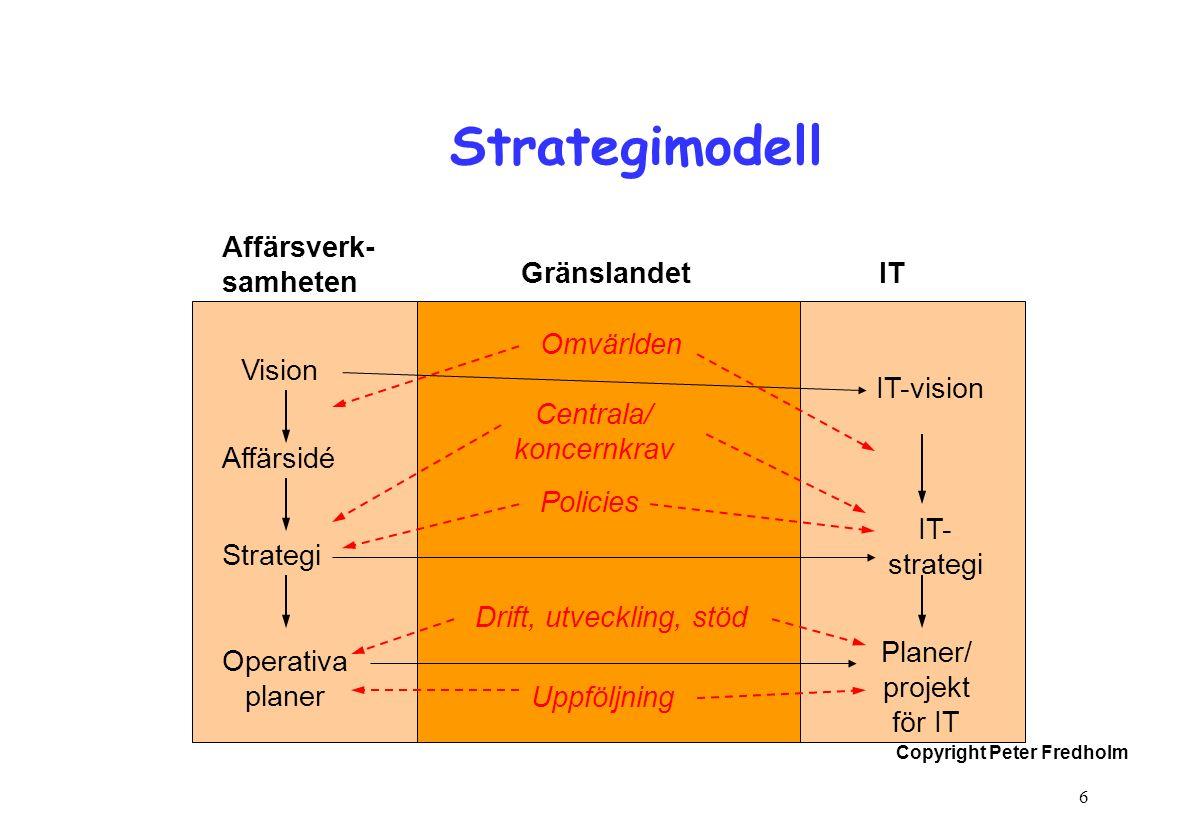 Copyright Peter Fredholm 6 Strategimodell Vision Affärsidé Strategi Operativa planer Affärsverk- samheten GränslandetIT Centrala/ koncernkrav Policies Uppföljning IT-vision IT- strategi Planer/ projekt för IT Drift, utveckling, stöd Omvärlden