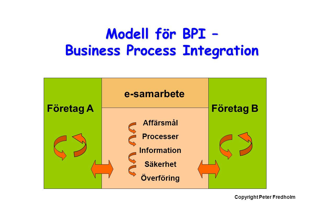Copyright Peter Fredholm Modell för BPI – Business Process Integration Företag AFöretag B e-samarbete Affärsmål Processer Information Säkerhet Överföring
