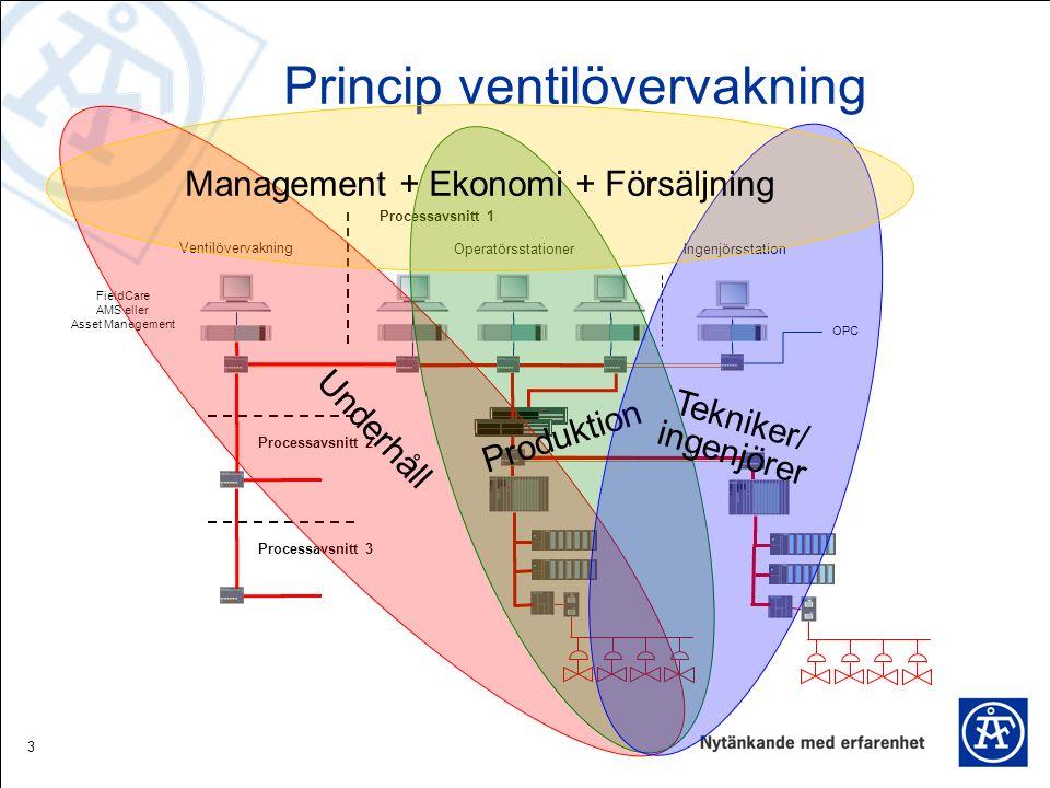 3 Princip ventilövervakning Ventilövervakning FieldCare AMS eller Asset Manegement Operatörsstationer Ingenjörsstation OPC Processavsnitt 1 Processavsnitt 2 Processavsnitt 3 Underhåll Produktion Tekniker/ ingenjörer Management + Ekonomi + Försäljning