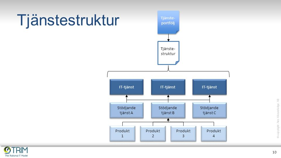 10 © copyright Aim 4 knowledge AB Tjänstestruktur Tjänste- portfölj Tjänste- struktur IT-tjänst Stödjande tjänst A Stödjande tjänst B Stödjande tjänst C Produkt 2 Produkt 2 Produkt 3 Produkt 3 Produkt 1 Produkt 1 Produkt 4 Produkt 4 IT-tjänst