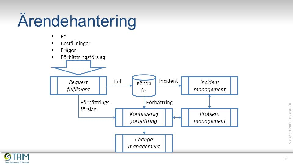 13 © copyright Aim 4 knowledge AB Ärendehantering Incident management Change management Kontinuerlig förbättring Problem management Kända fel Request
