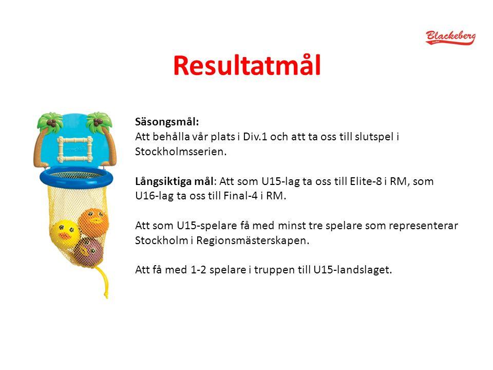 Resultatmål Säsongsmål: Att behålla vår plats i Div.1 och att ta oss till slutspel i Stockholmsserien.