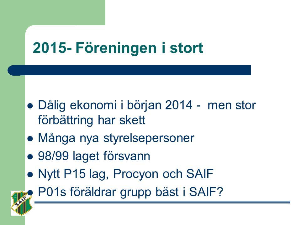 2015- Föreningen i stort Dålig ekonomi i början 2014 - men stor förbättring har skett Många nya styrelsepersoner 98/99 laget försvann Nytt P15 lag, Procyon och SAIF P01s föräldrar grupp bäst i SAIF