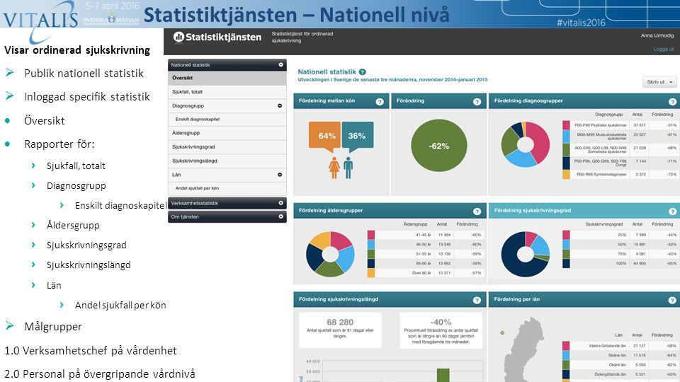 Statistiktjänsten – Nationell nivå Visar ordinerad sjukskrivning  Publik nationell statistik  Inloggad specifik statistik  Översikt  Rapporter för: Sjukfall, totalt Diagnosgrupp Enskilt diagnoskapitel Åldersgrupp Sjukskrivningsgrad Sjukskrivningslängd Län Andel sjukfall per kön  Målgrupper 1.0 Verksamhetschef på vårdenhet 2.0 Personal på övergripande vårdnivå
