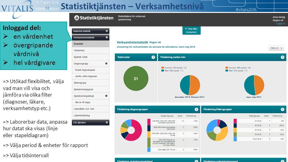 => Utökad flexibilitet, välja vad man vill visa och jämföra via olika filter (diagnoser, läkare, verksamhetstyp etc.) => Laborerbar data, anpassa hur datat ska visas (linje eller stapeldiagram) => Välja period & enheter för rapport => Välja tidsintervall Inloggad del:  en vårdenhet  övergripande vårdnivå  hel vårdgivare Statistiktjänsten – Verksamhetsnivå
