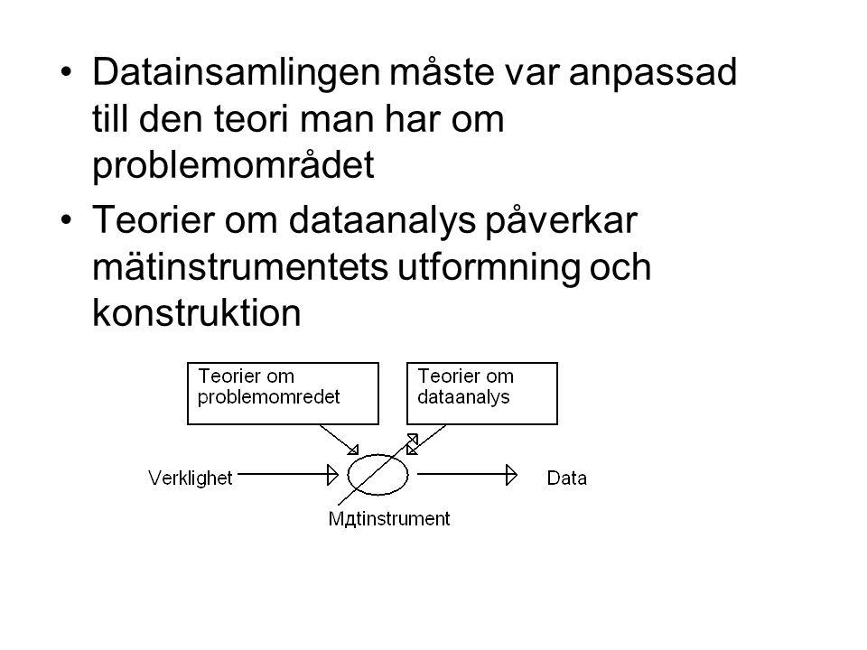 Datainsamlingen måste var anpassad till den teori man har om problemområdet Teorier om dataanalys påverkar mätinstrumentets utformning och konstruktion