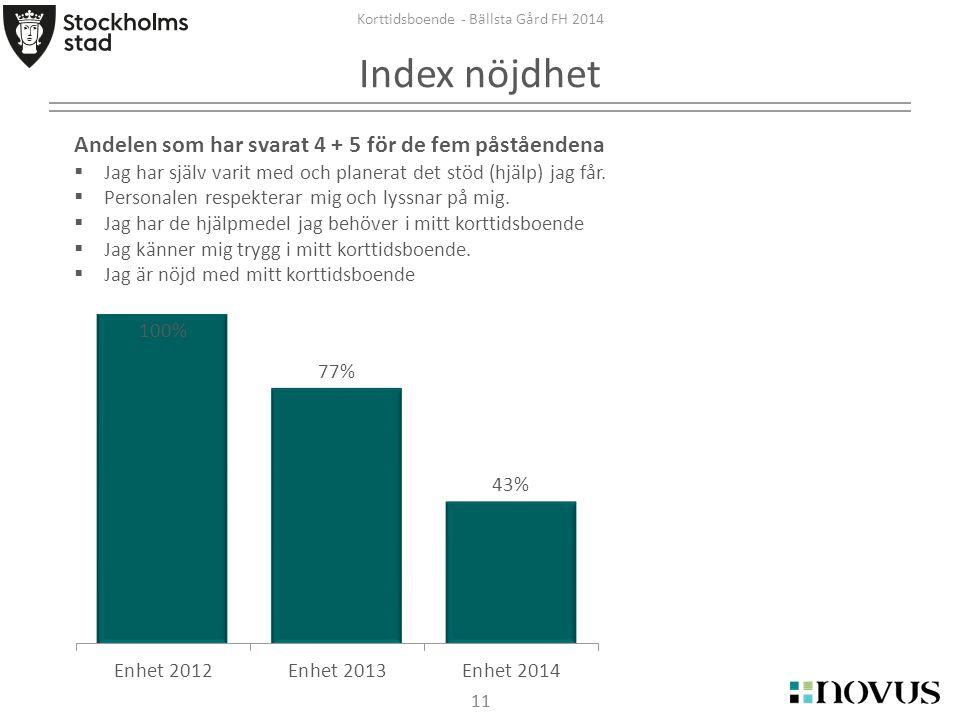 11 Korttidsboende - Bällsta Gård FH 2014 Index nöjdhet Andelen som har svarat 4 + 5 för de fem påståendena  Jag har själv varit med och planerat det stöd (hjälp) jag får.
