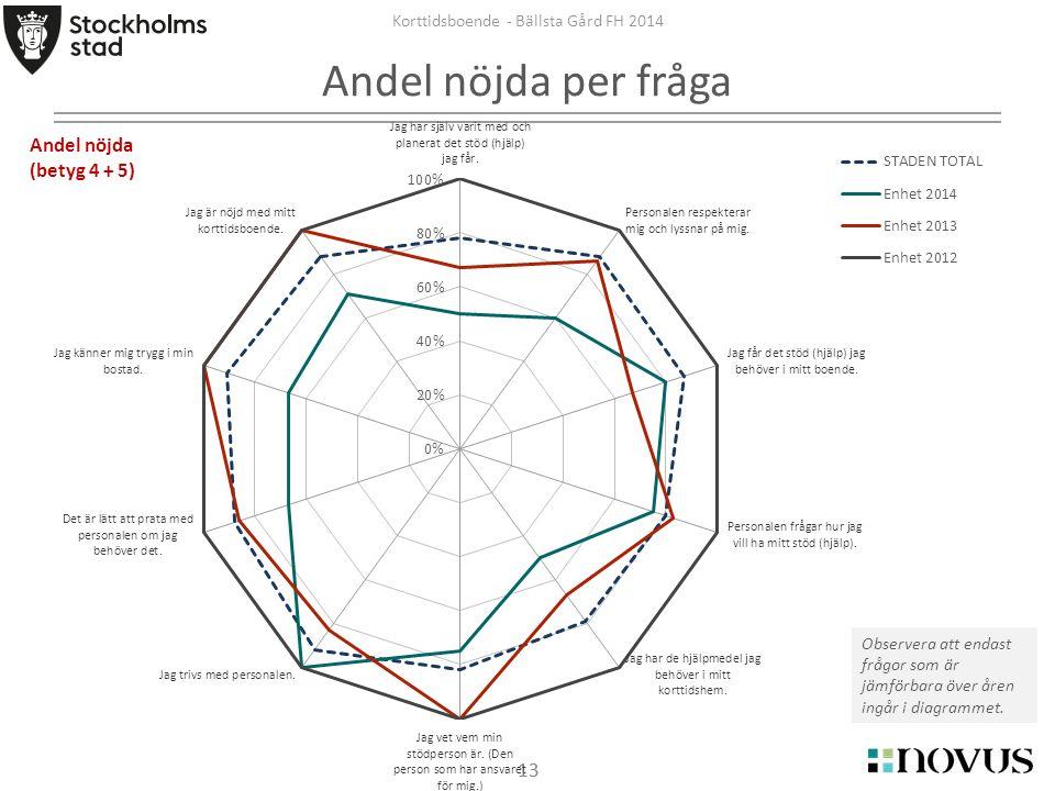 13 Korttidsboende - Bällsta Gård FH 2014 Andel nöjda per fråga Observera att endast frågor som är jämförbara över åren ingår i diagrammet. Andel nöjda