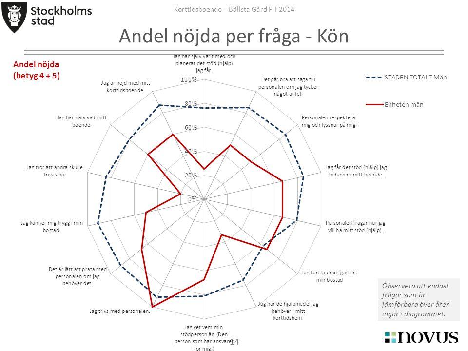 14 Korttidsboende - Bällsta Gård FH 2014 Andel nöjda per fråga - Kön Observera att endast frågor som är jämförbara över åren ingår i diagrammet. Andel
