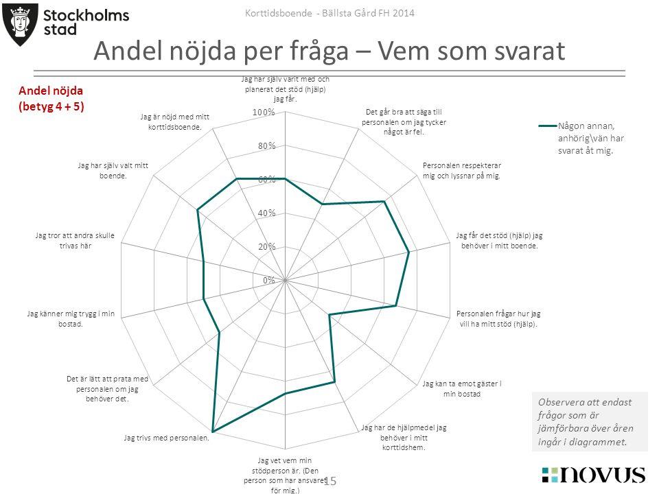 15 Korttidsboende - Bällsta Gård FH 2014 Andel nöjda per fråga – Vem som svarat Observera att endast frågor som är jämförbara över åren ingår i diagrammet.