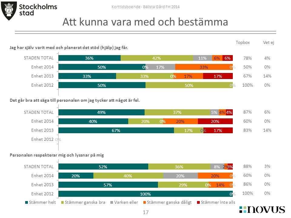 17 Korttidsboende - Bällsta Gård FH 2014 Att kunna vara med och bestämma 17 Jag har själv varit med och planerat det stöd (hjälp) jag får.