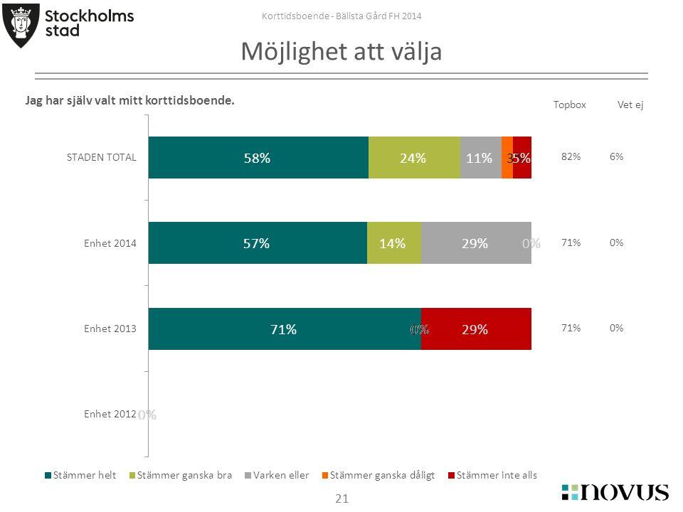 21 TopboxVet ej Jag har själv valt mitt korttidsboende. Korttidsboende - Bällsta Gård FH 2014 Möjlighet att välja 82%6% 71%0% 71%0%