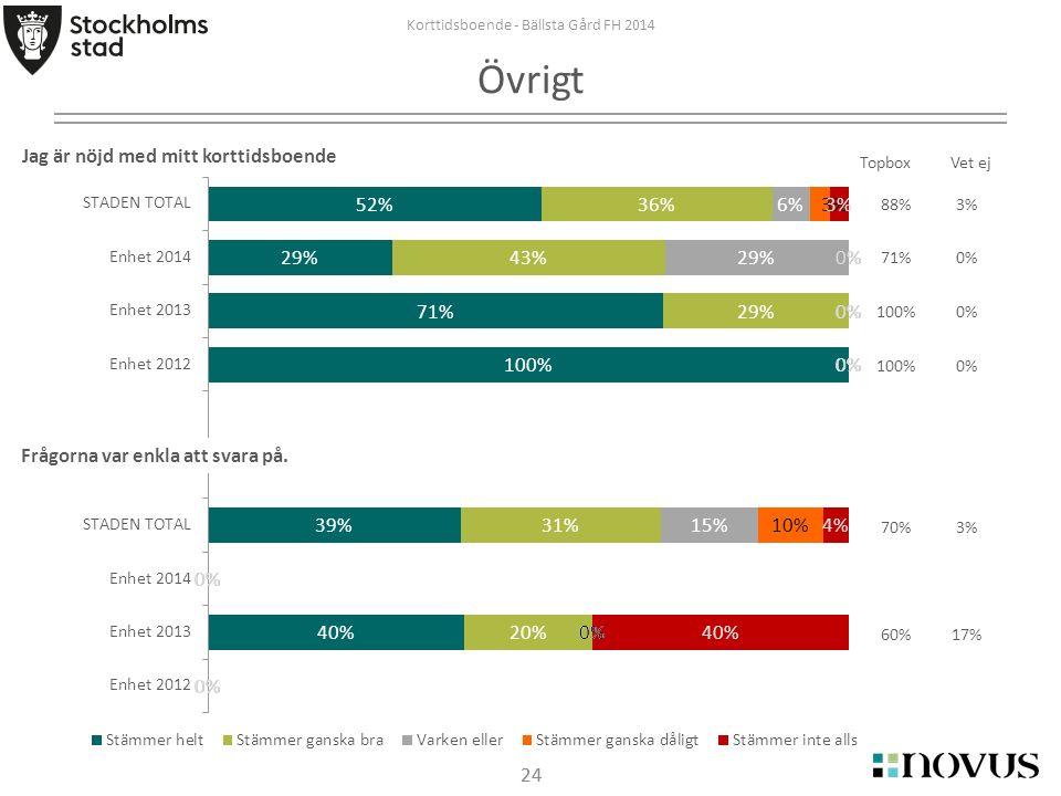 24 TopboxVet ej Korttidsboende - Bällsta Gård FH 2014 Övrigt Jag är nöjd med mitt korttidsboende Frågorna var enkla att svara på. 88%3% 71%0% 100%0% 1
