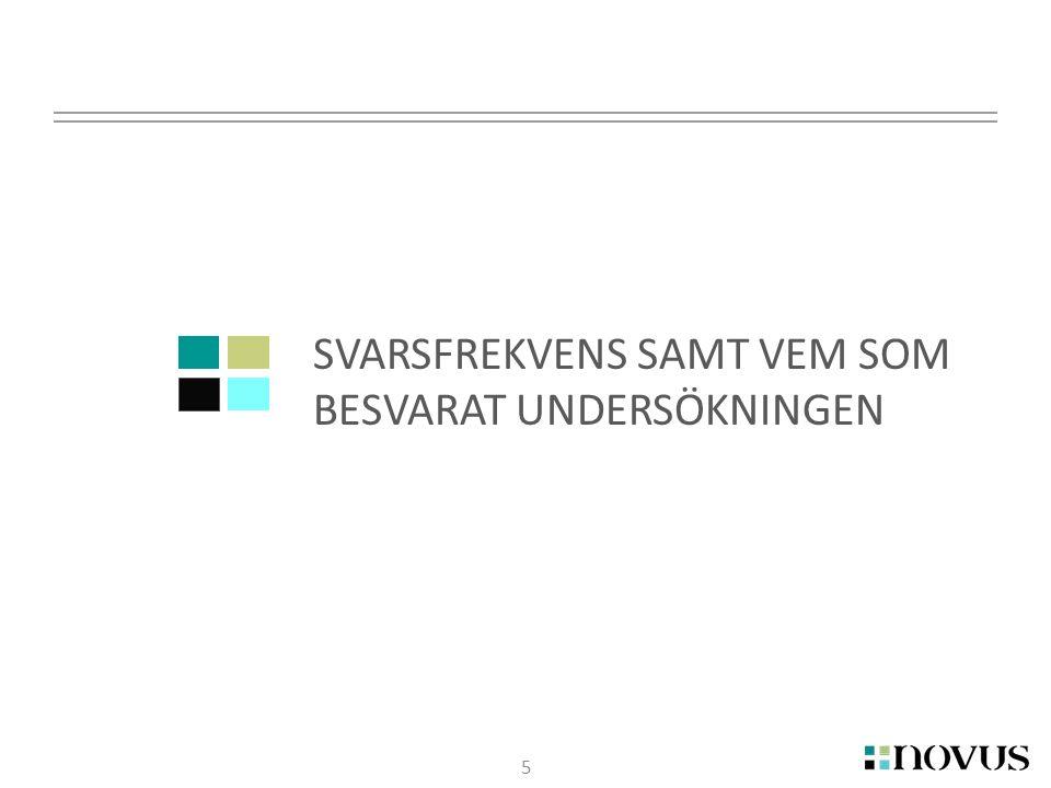 6 Korttidsboende - Bällsta Gård FH 2014 Svarsfrekvens Stockholms Stad Urval brutto 2014 Urval netto 2014 Antal svar 2014 Svarsfrekve ns (%) 2014 Bällsta Gård 99778% Man 66583% Kvinna 33267% Privat regi 99778% Hela staden 74368530645% Svarat på webb 00%