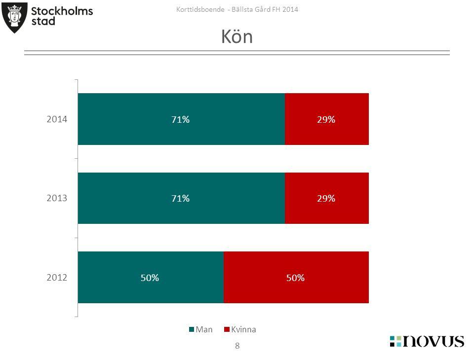 88 Korttidsboende - Bällsta Gård FH 2014 Kön
