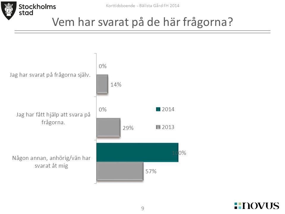 99 Korttidsboende - Bällsta Gård FH 2014 Vem har svarat på de här frågorna?