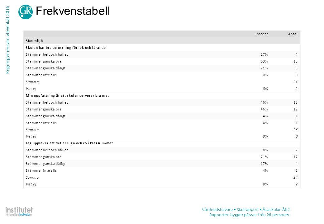 Regiongemensam elevenkät 2016 Frekvenstabell Vårdnadshavare Skolrapport Åsaskolan ÅK2 Rapporten bygger på svar från 26 personer ProcentAntal Skolmiljö Skolan har bra utrustning för lek och lärande Stämmer helt och hållet17%4 Stämmer ganska bra63%15 Stämmer ganska dåligt21%5 Stämmer inte alls0%0 Summa24 Vet ej8%2 Min uppfattning är att skolan serverar bra mat Stämmer helt och hållet46%12 Stämmer ganska bra46%12 Stämmer ganska dåligt4%1 Stämmer inte alls4%1 Summa26 Vet ej0%0 Jag upplever att det är lugn och ro i klassrummet Stämmer helt och hållet8%2 Stämmer ganska bra71%17 Stämmer ganska dåligt17%4 Stämmer inte alls4%1 Summa24 Vet ej8%2